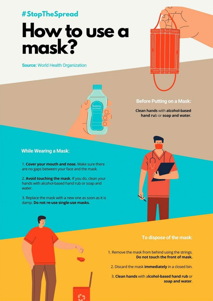 event, How to Wear a Mask Coronavirus Poster