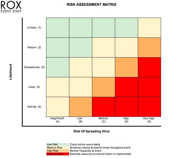 risk assessment, assessment template, covid